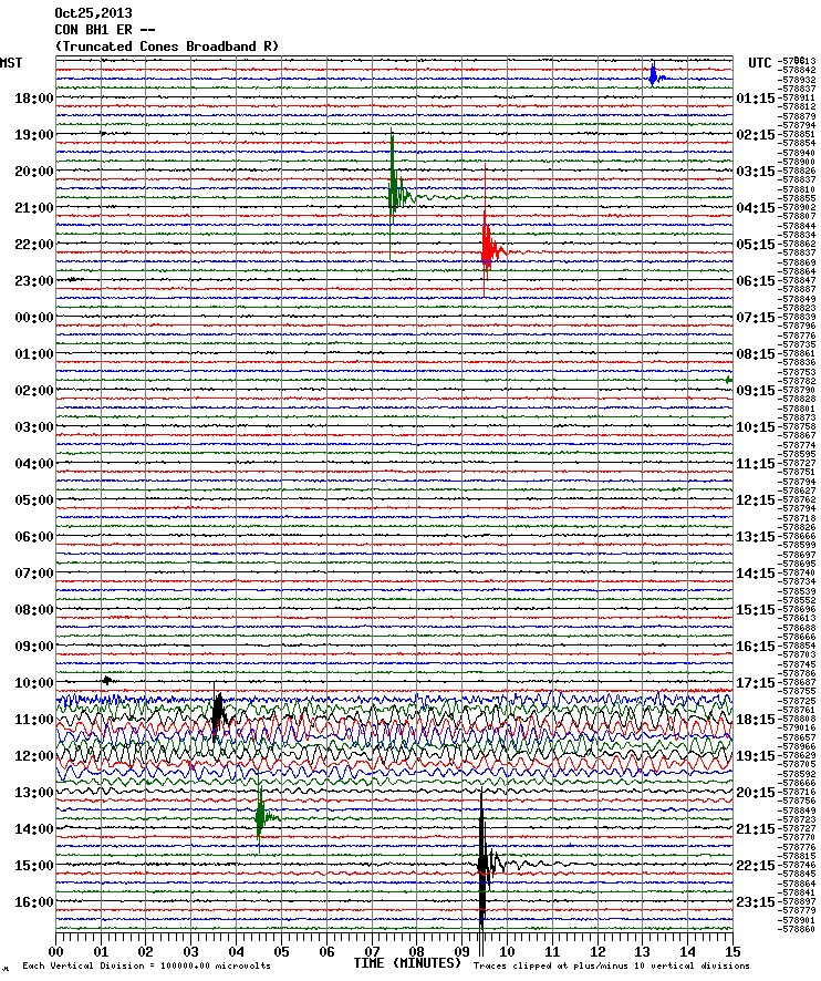 Another explosive day at Erebus. The small earthquakes are the result of explosive eruptions. The eruption near the bottom of the chart is one of the largest seen in October. The large teleseism is the magnitude 7.3 quake off the coast of Honshu, Japan.